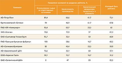 Посмотреть в PDF-версии журнала. Результатты рейтинга экологической открытости предприятий ЦБП