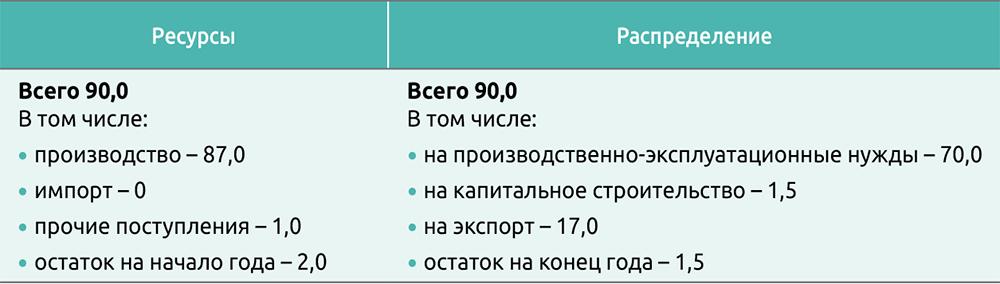 Баланс производства и распределения пиломатериалов, тыс. м3