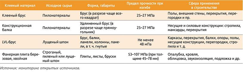 Посмотреть в PDF-версии журнала. Таблица 1. Сравнительные характеристики клееных строительных конструкций