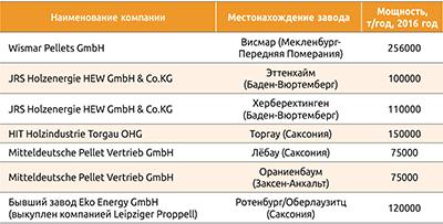Таблица 1. Пеллетные заводы компании German Pellets, перешедшие к новым владельцам