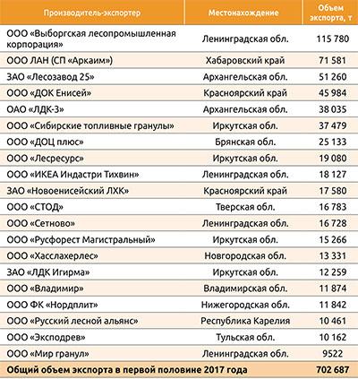 Таблица 1. Крупнейшие производители – экспортеры пеллет из РФ в первой половине 2017 года
