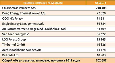Таблица 2. Крупнейшие покупатели российских пеллет в первом полугодии 2017 года