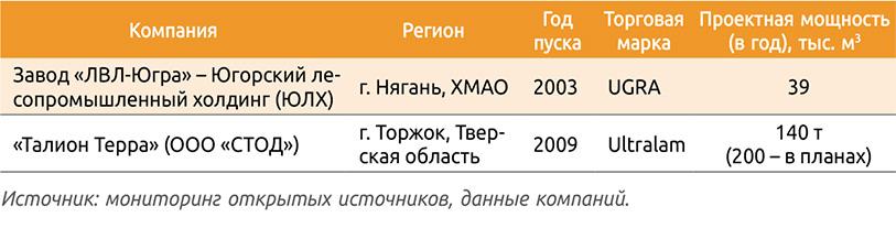 Таблица 2. Производственные мощности российских компаний – производителей LVL-бруса
