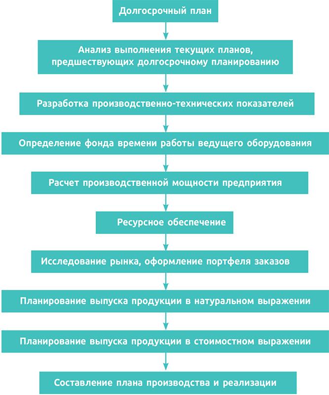Рис. 1. Схема планирования производственной программы