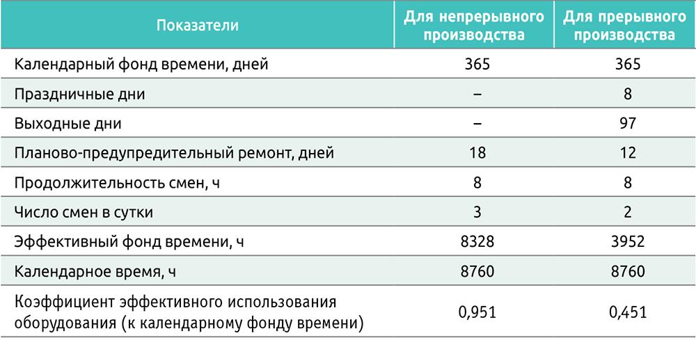 Таблица 1. Фонд времени работы оборудования