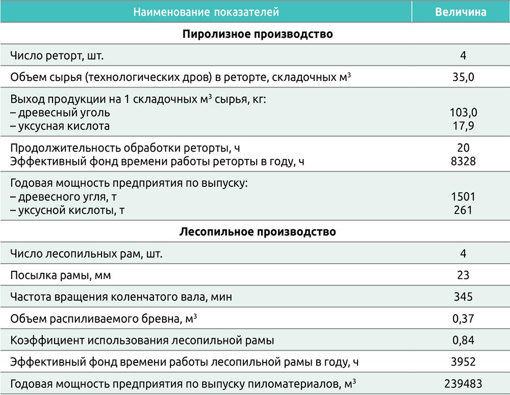 Таблица 2. Расчет производственной мощности лесопильного и пиролизных заводов