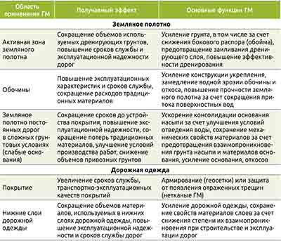 Таблица 1. Область применения и основные функции геосинтетических материалов