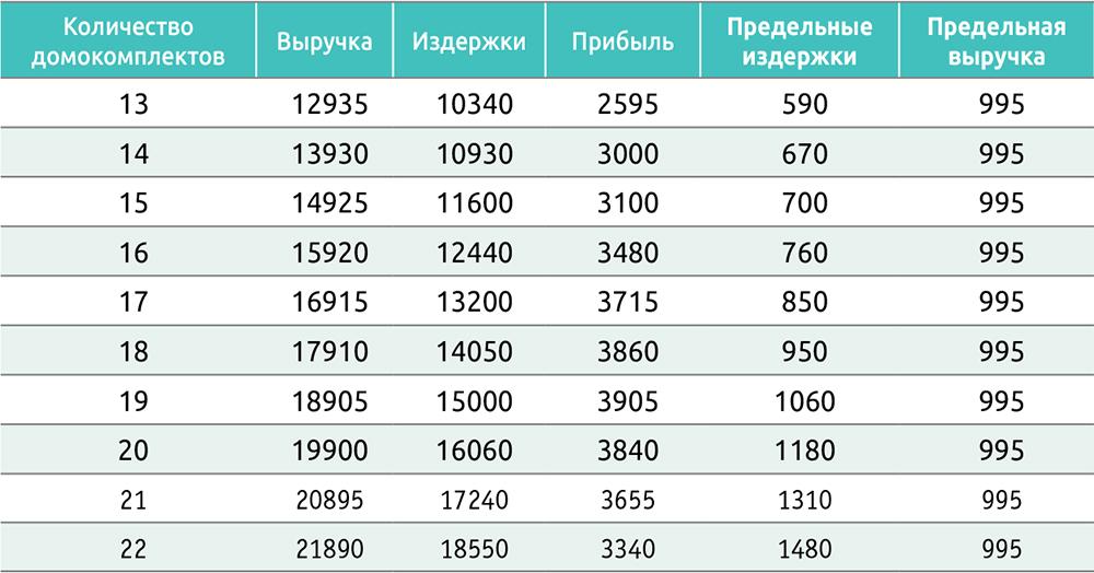 Таблица 3. Формирование максимальной прибыли (на примере производства деревянных домов, тыс. руб.)
