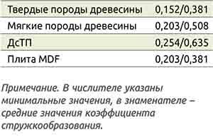 Таблица 1. Коэффициент стружкообразования при обработке разных материалов