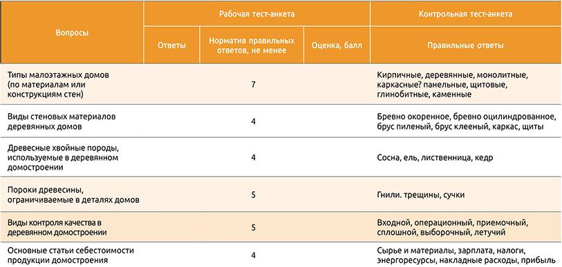 Посмотреть в PDF-версии журнала. Таблица 1. Структура тест-анкет
