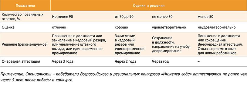 Посмотреть в PDF-версии журнала. Таблица 2. Результаты оценки знаний и решения по ним