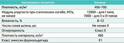 Таблица 2. Основные характеристики LVL-бруса