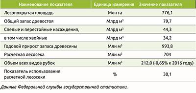 Лесосырьевая база Российской Федерации в 2017 году