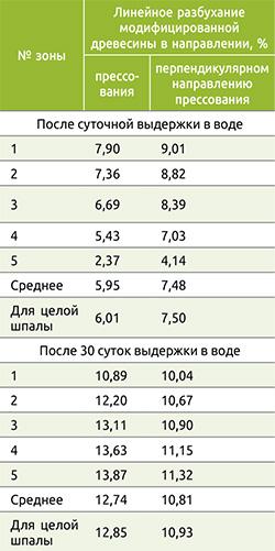 Таблица 1. Линейное разбухание модифицированной древесины
