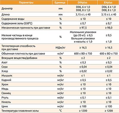 Сравнительная таблица требований к качеству пеллет, сертифицированных по стандартам DINplus и ENplus