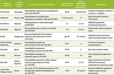 Таблица 2. Наиболее известные технологии термомодификации древесины и их особенности