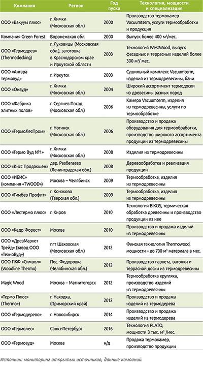 Таблица 3. Российские компании – производители и продавцы термодревесины