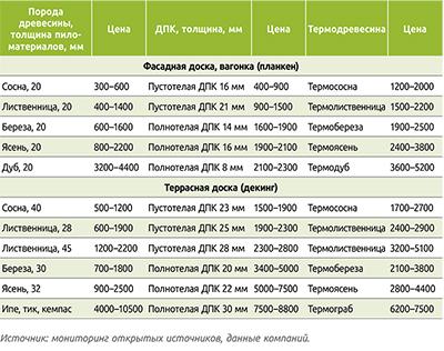 Таблица 4. Цены пиломатериалов из термодревесины в сравнении с ценами пиломатериалов из тех же пород и ДПК, 1 м2/руб.