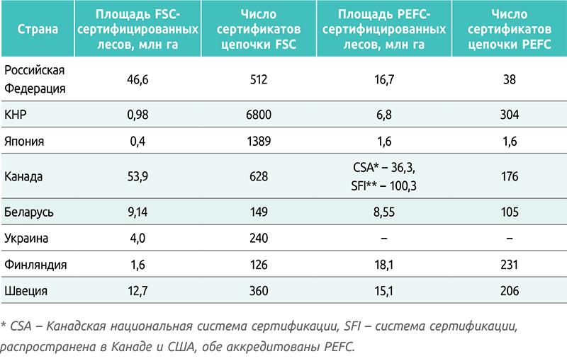 Ситуация в сфере лесной сертификации в странах – соседях РФ и странах с аналогичными запасом лесных ресурсов и системой лесоуправления (PEFC – по состоянию на сентябрь, FSC – на октябрь 2018 года)