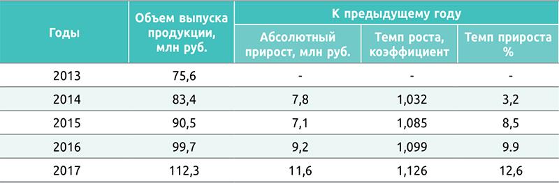 Таблица 2. Динамика, темпы роста и прироста продукции