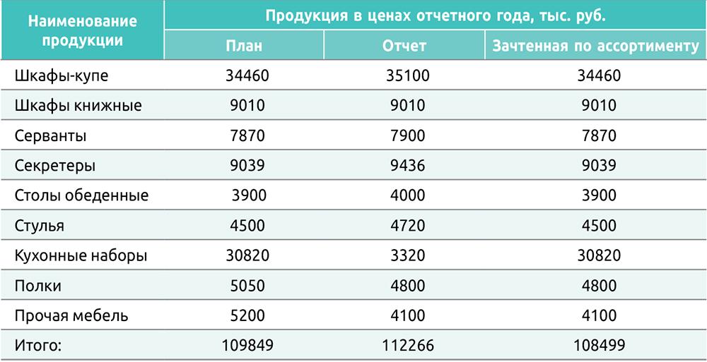 Таблица 3. Выполнение плана по ассортименту мебели
