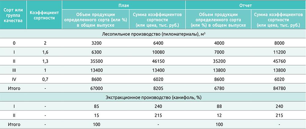 Таблица 4. Расчет коэффициента сортности продукции