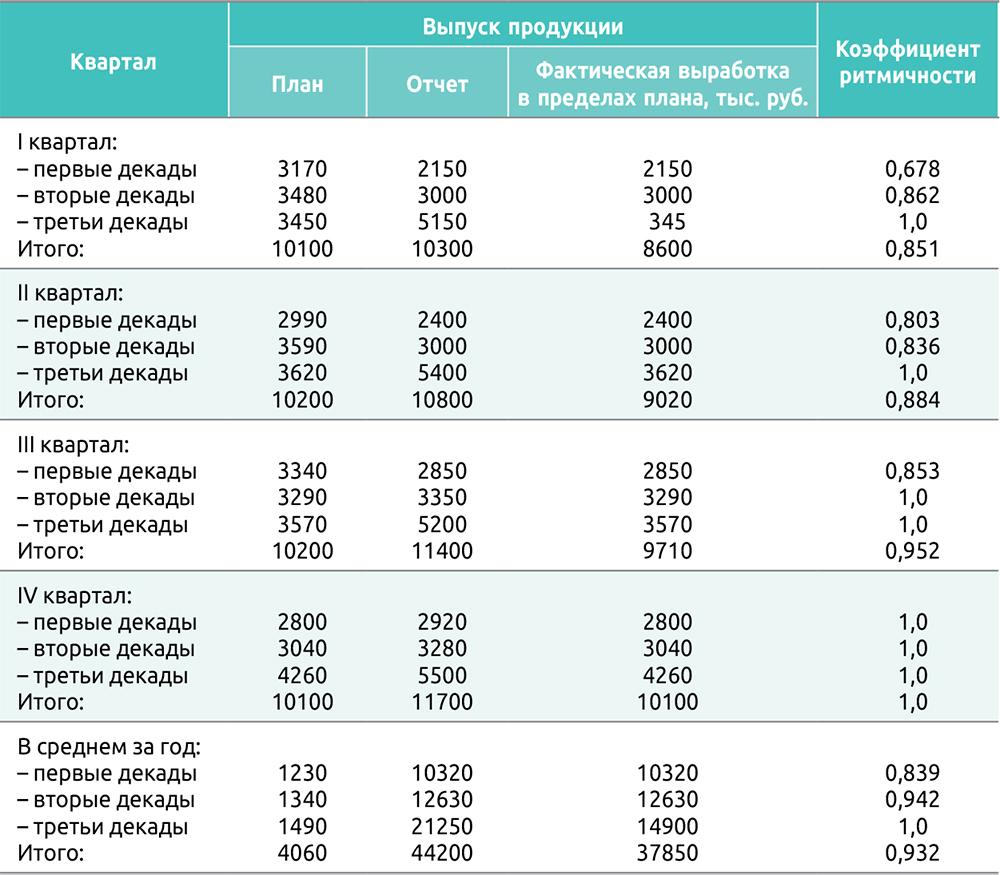 Таблица 5. Коэффициенты ритмичности работы предприятия по кварталам и декадам