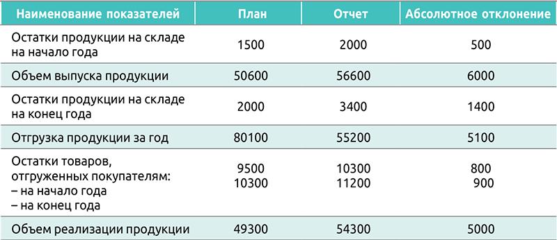 Таблица 7. Анализ факторов изменения объема реализации, тыс. руб.
