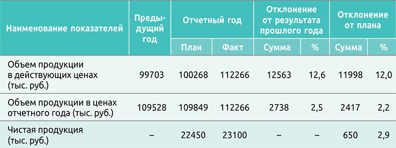 Таблица 1. Выполнение плана по объему производства продукции