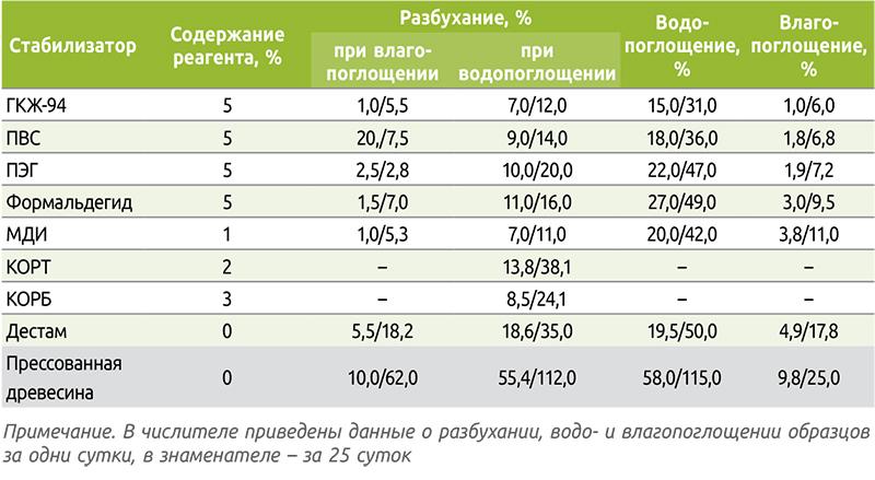 Таблица 1. Объемное разбухание, влаго- и водопоглощение прессованной древесины, модифицированной карбамидом