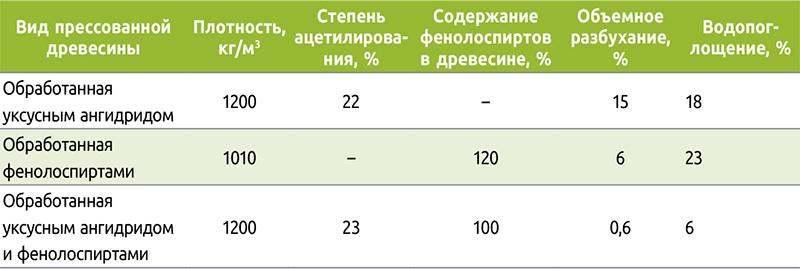 Таблица 2. Свойства прессованной древесины, обработанной уксусным ангидридом и фенолоспиртами
