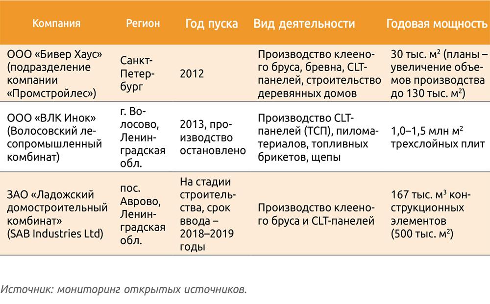 Таблица 2. Производственные мощности российских компаний – производителей CLT-панелей