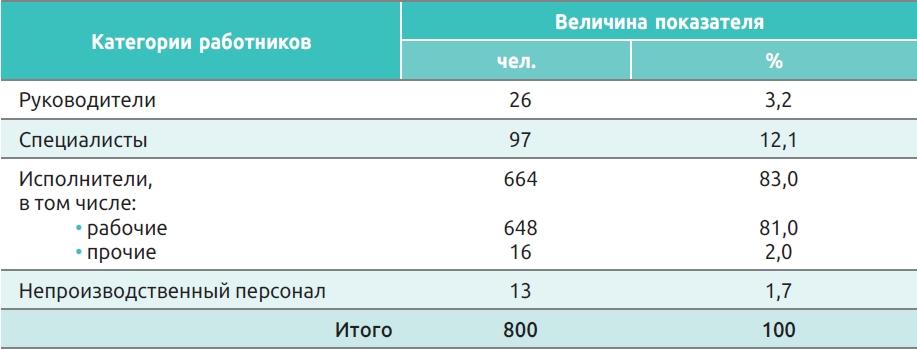 Таблица 1. Структура кадров предприятия