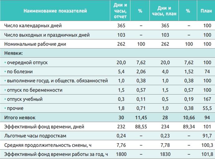 Таблица 2. Баланс рабочего времени одного списочного рабочего