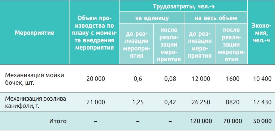 Таблица 3. Расчет экономии трудозатрат за счет реализации мероприятий по повышению технического уровня производства и сокращению трудоемкости продукции (пример)