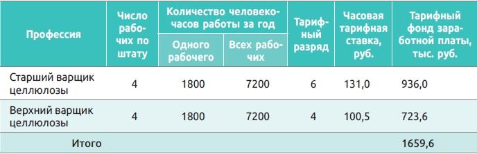 Таблица 4. Расчет тарифного фонда заработной платы рабочих варочного отделения ЦБК (пример)