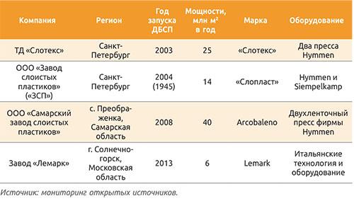 Таблица 1. Российские производители декоративных бумажно-слоистых пластиков