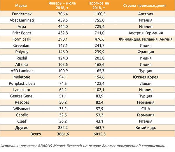 Таблица 2. Импорт бумажно-слоистых пластиков в Россию в январе – июле 2018 года (по ведущим торговым маркам)
