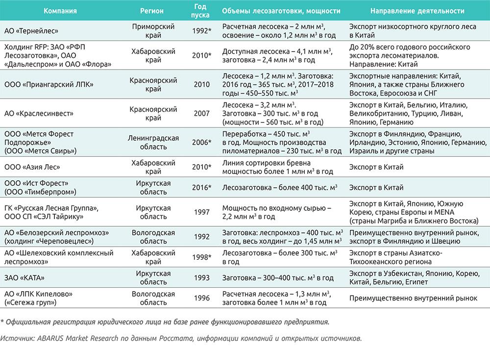 Таблица 1. Крупнейшие российские предприятия-лесозаготовители