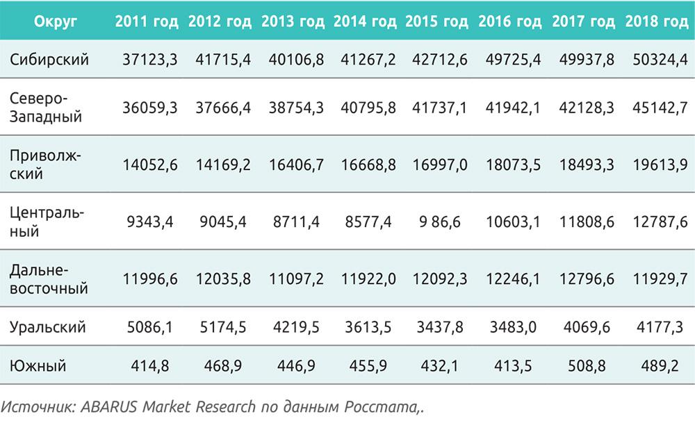 Таблица 2. Распределение производства необработанных лесоматериалов по федеральным округам в 2011–2018 годах, тыс. плотн. м3