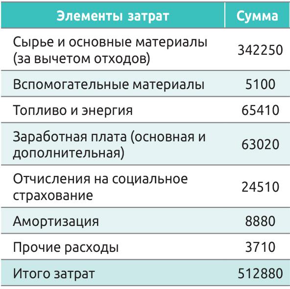 Таблица 2. Смета затрат, планируемая лесопильным заводом на определенный период, тыс. руб.