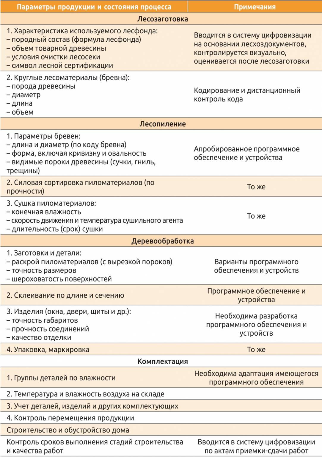 Таблица 1. Основные контролируемые параметры продукции и состояния процесса