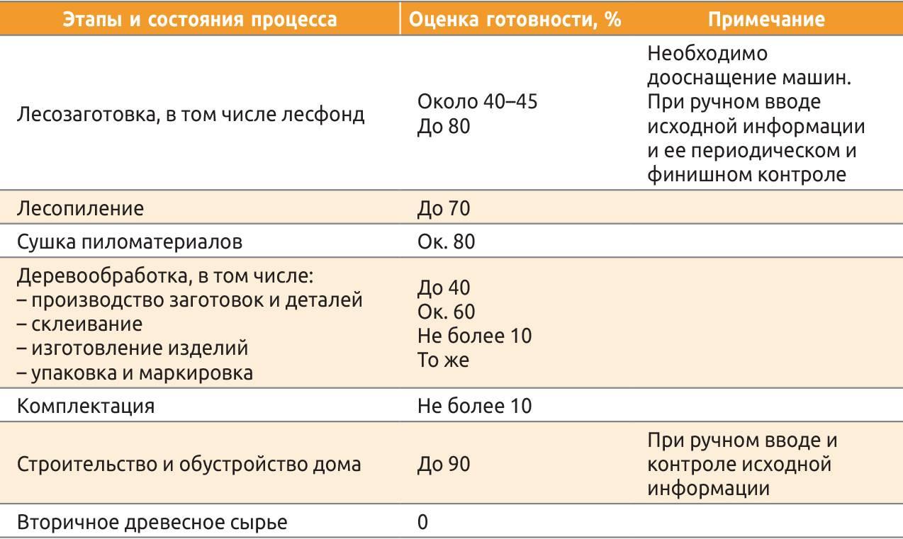 Таблица 2. Готовность деревянного домостроения к цифровизации