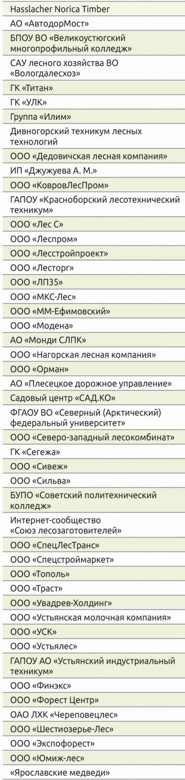 Компании – участники «Лесоруб XXI века» в 2019 году