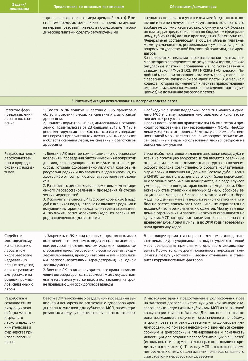 Предложения по некоторым направлениям (положениям) совершенствования лесного законодательства