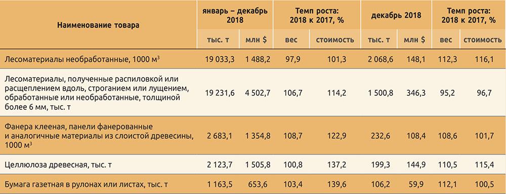 Экспорт из России важнейших видов товаров в январе – декабре 2018 года (выдержка)