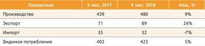 Основные цифры по рынку МДФ плит, млн м2