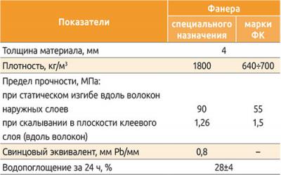 Сравнение физико-механических свойств фанеры специального назначения и фанеры марки ФК