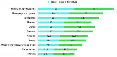 Уровень средней заработной платы по специальностям в сфере «Лесная промышленность, деревообработка» в IV квартале 2018 года (тыс. руб.)