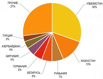 Рис. 2. Доля основных стран – импортеров плит MDF из РФ за 9 месяцев 2018 года